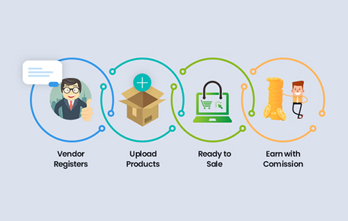 Easy to submit and sell products